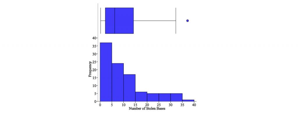 BoxPlot-Vs-Histogram