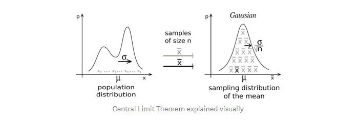 Central-Limit-Theorem