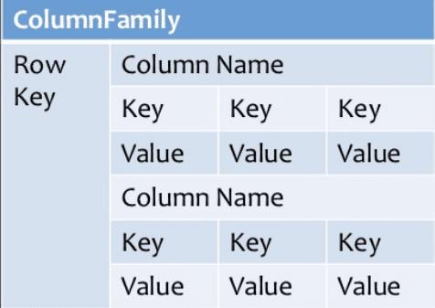 Column-Based