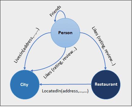 Graph-Based