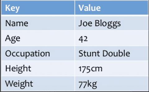 Key-Value-Pair
