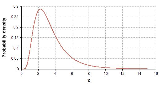 Probability-Density