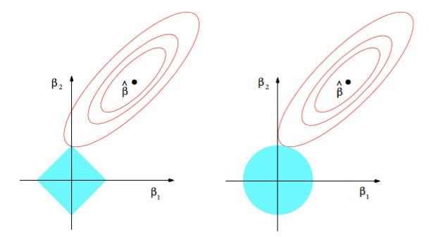 Regularization-Methods