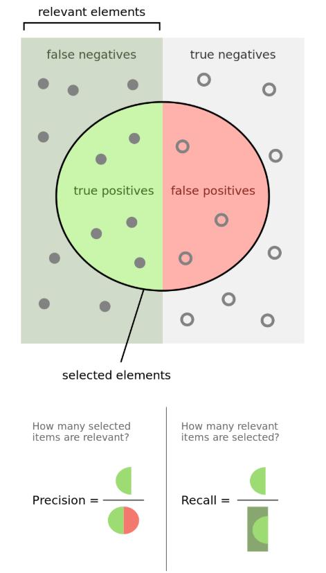 Relevant-Elements