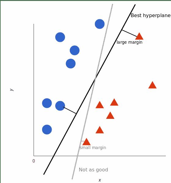 Support-Vector-Machines-Graph-Margin
