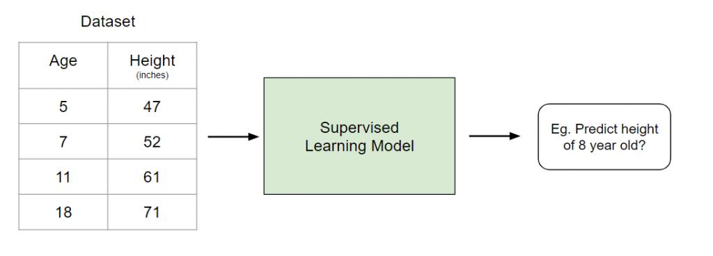 Supervised-Learning-Model