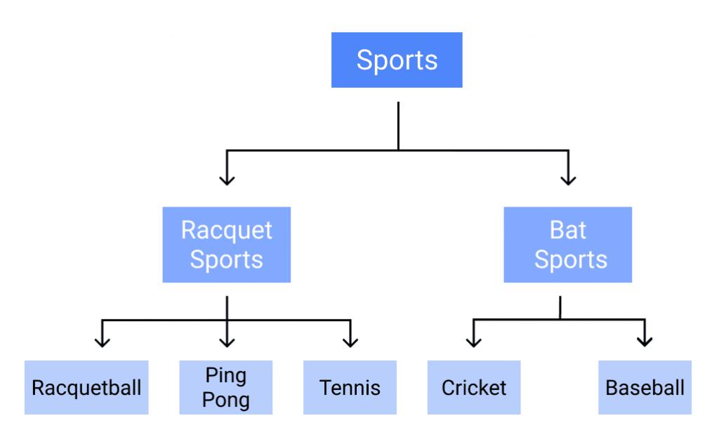 Tree-Sports