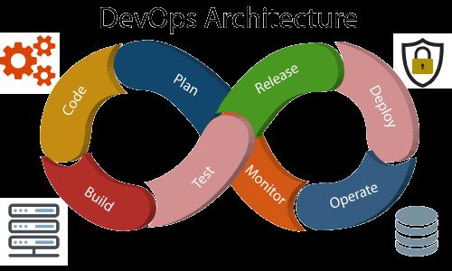 devops-architecture