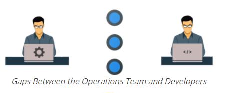 gap-btw-operations-team-&-devops