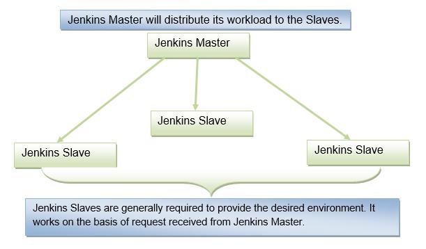 jenkins-master-will-distribute