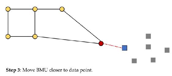 kohonen-BMU-closer-to-data-point