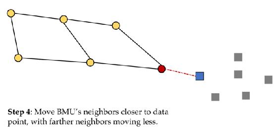 kohonen-BMU-neighbors-closer-to-data-points