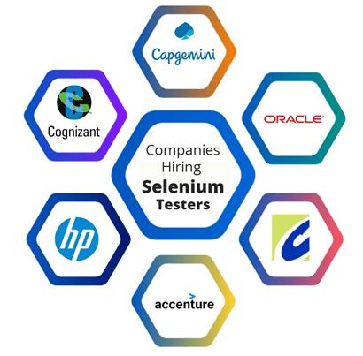 selenium-future-scope