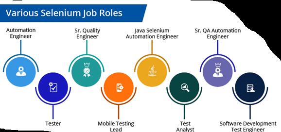 selenium-job-roles