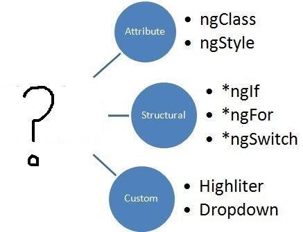 types- in -Angular