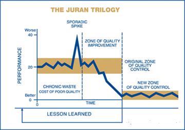 Juran-Trilogy