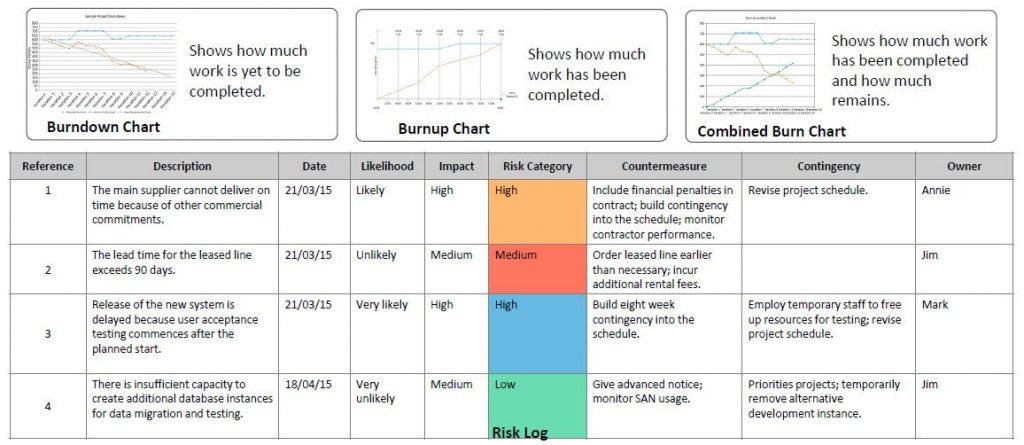 Agile-Information-Radiators
