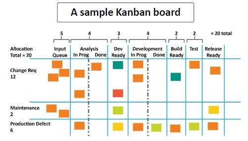Agile-Kanban-Board
