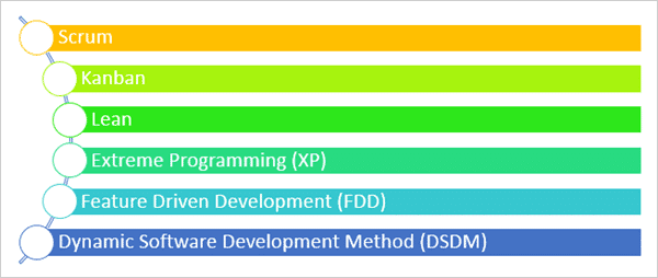 Agile-Methodologies-Types