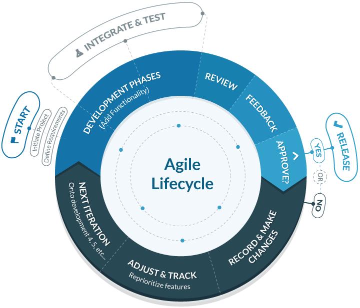 Agile-Scrum-navigate