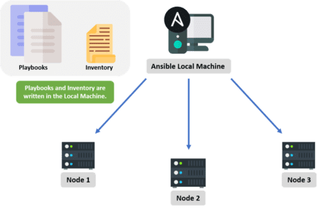 Ansible-Local-Machine