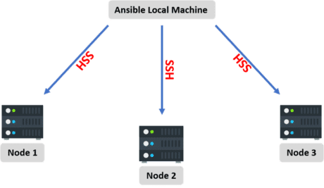 Ansible-SSH