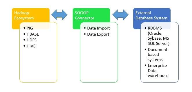 Apache-Sqoop-Architecture
