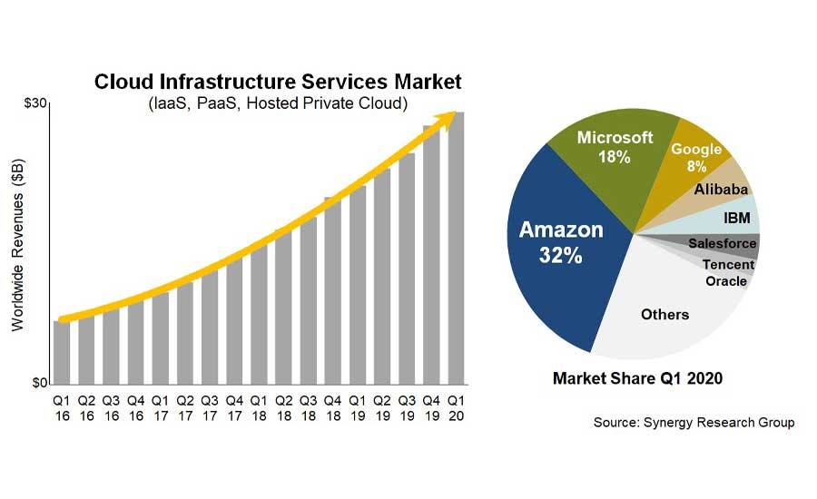 Cloud-Infrastructure-Services-Market