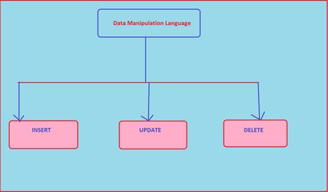 Data-Manipulation-Language