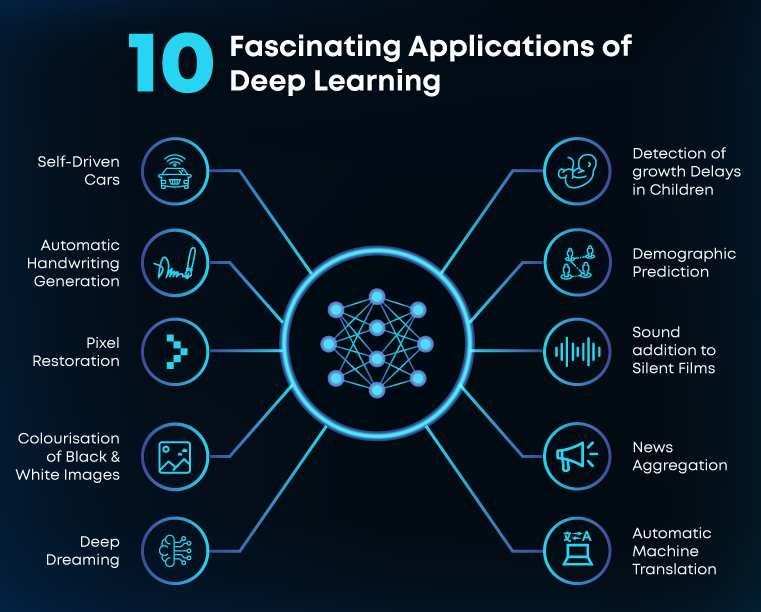 Deep-Learning-Applications-Cycle