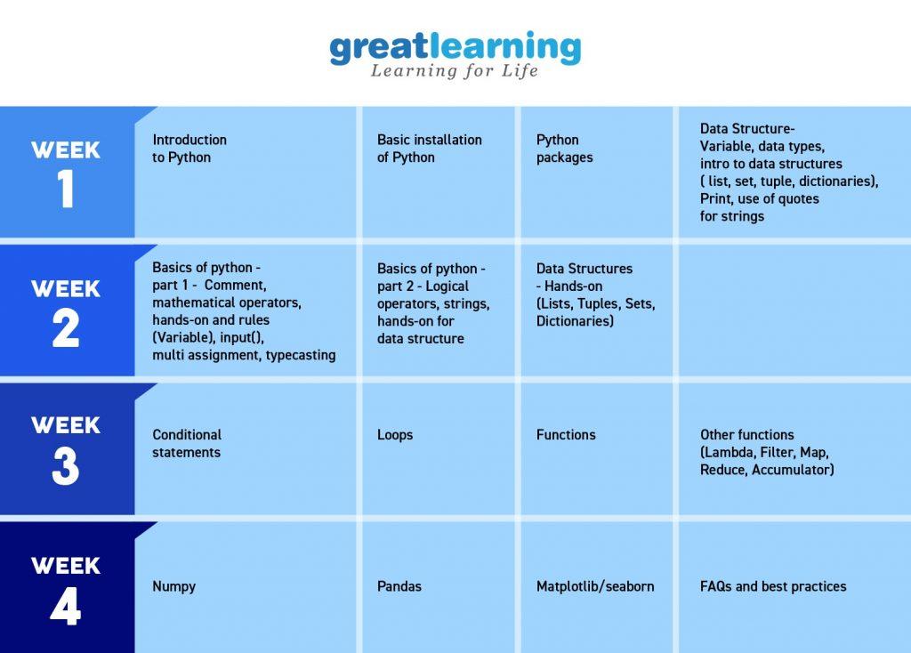 Deep-Learning-Weeks