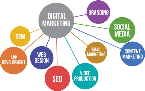Future Scope Of The Digital Marketing