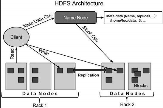 HDFS-Architecture
