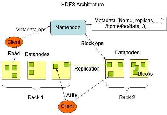 Hadoop-HDFS-Architecture-Explained