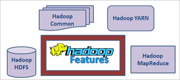 Hadoop-Features