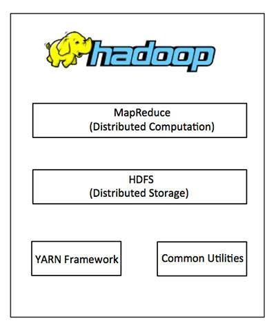 Hadoop-Framework