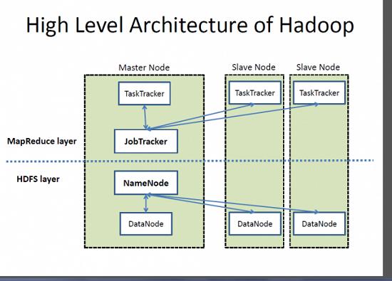Hadoop-Architecture-Overview