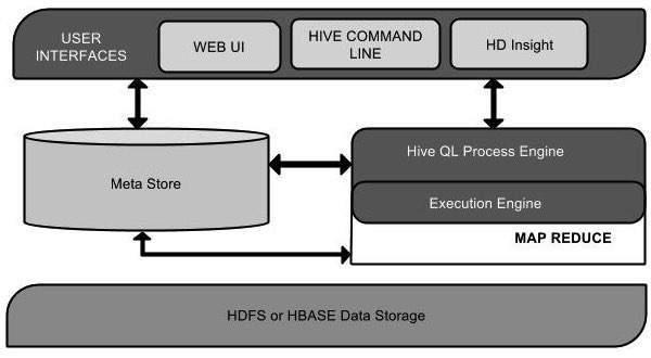Hive-Architecture
