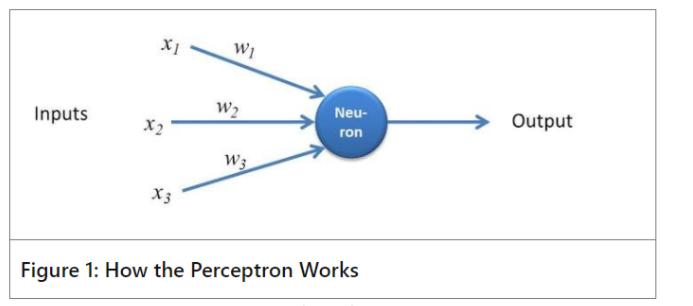 How-Perceptron-Works