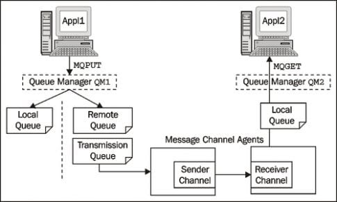 Application -with -MQ