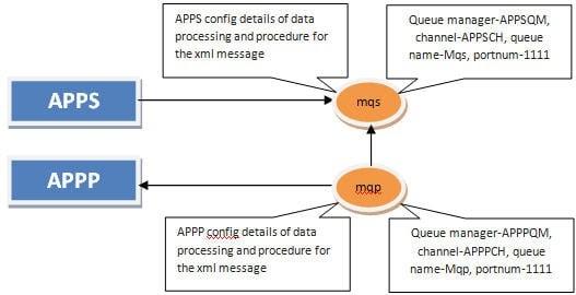 Scenario 1 -APPS- sends -data -to -APPP