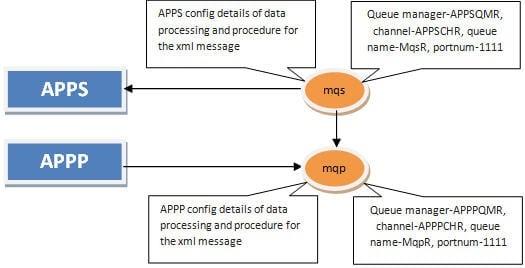 Scenario 2 -APP -sends -data -to APPS