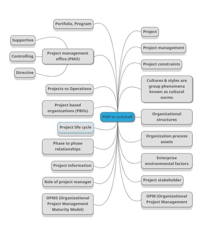 PMP -Certification- Exam- Preparation- Mind- Map