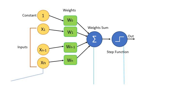 Perceptron-Algorithm-Block-Diagram