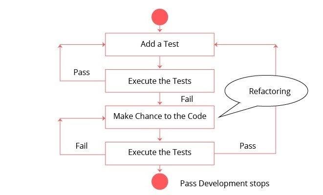 Refactor-code