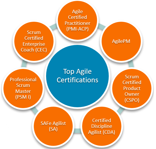 roundup- of -top- Agile -certifications