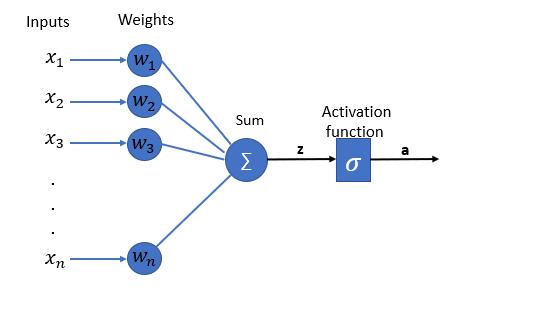 Single-Layer-Perceptron