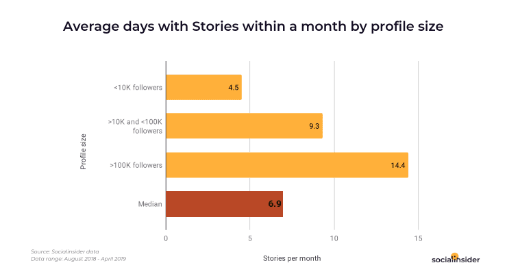 Social-Media-Average-Days