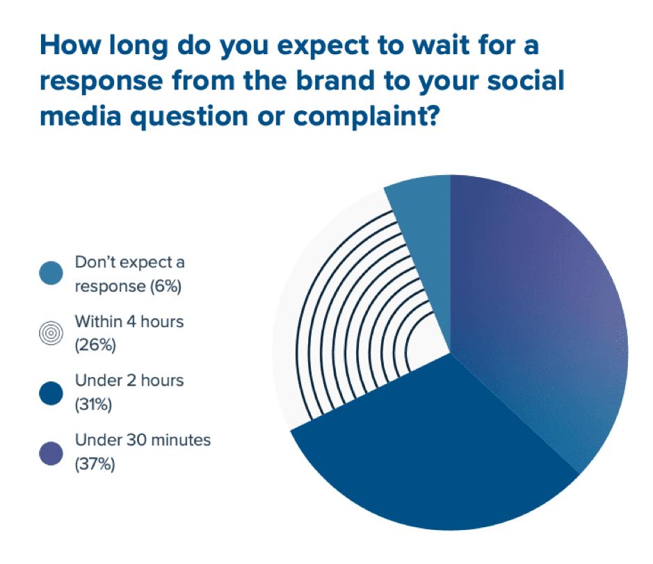 Social-Media-Pie-Charts