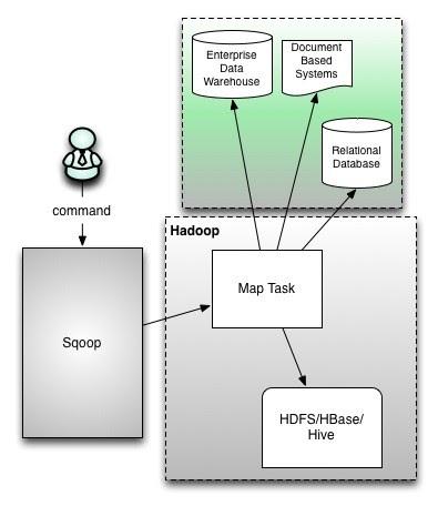 Sqoop_Architecture
